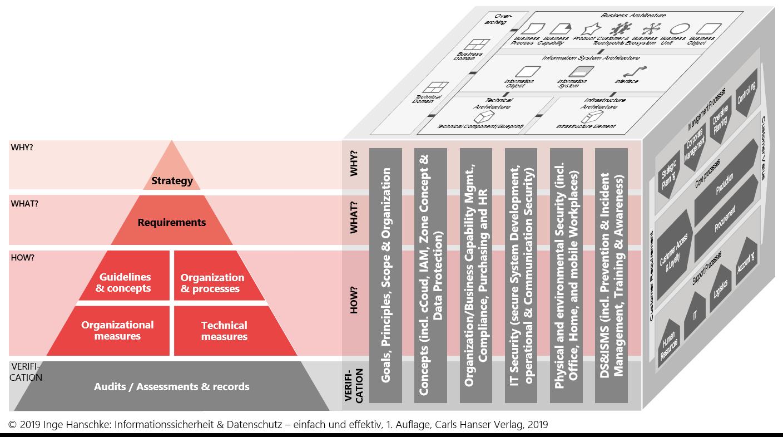 ISMS Framework - Framework for the Setup & Operation of an ISMS! - Lean42 GmbH